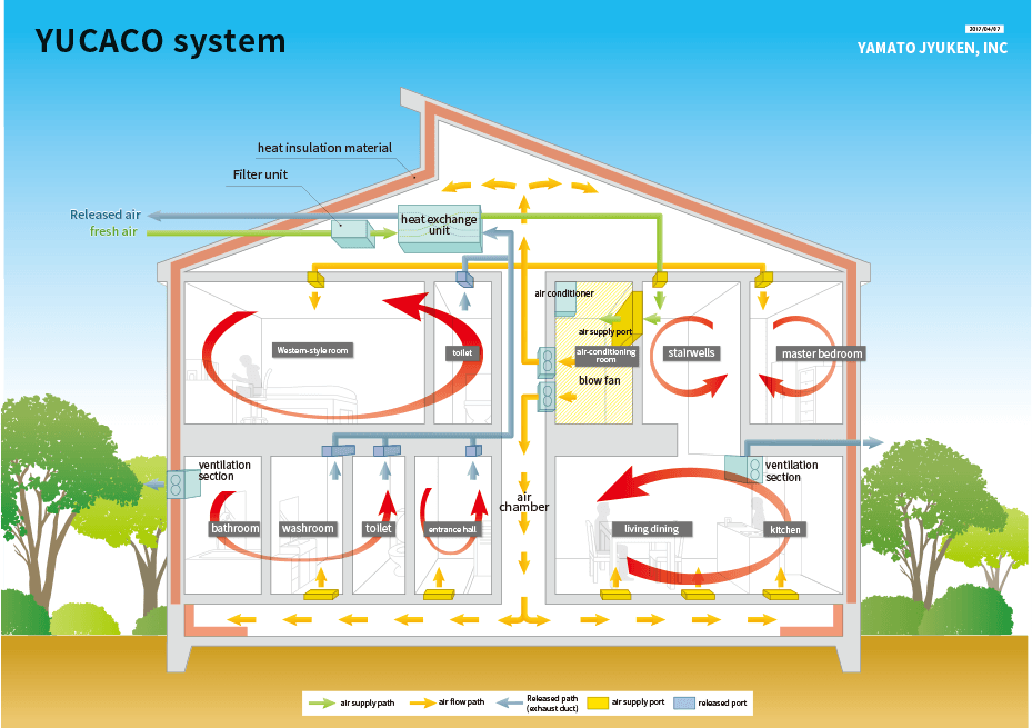 YUCACO system