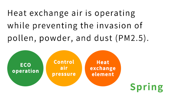 Comfortable all year round Heat exchange air is operating while preventing the invasion of pollen, powder, and dust(PM2.5).