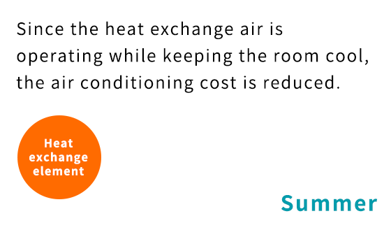 Since the heat exchange air is operating while keeping the room cool, the air conditioning cost is reduced.
