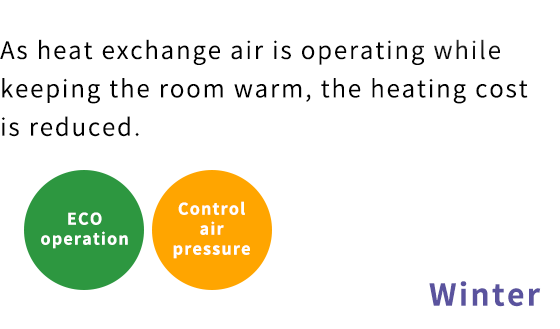 When the temperature difference is small, the supply air volume is squeezed to reduce power consumption.