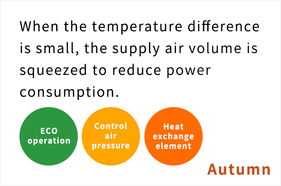 When the temperature difference is small, the supply air volume is decreased to reduce power consumption.