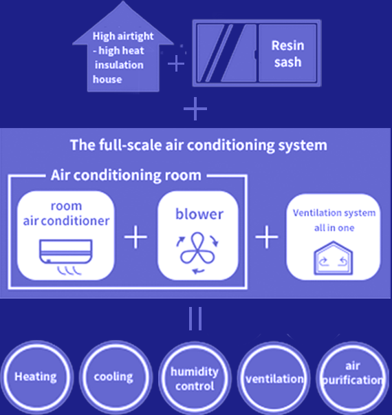 The full-scale air conditioning system