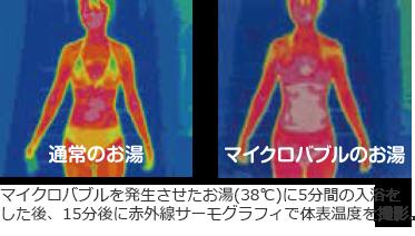 マイクロバブルを発生させたお湯(38℃)に5分間の入浴をした後、15分後に赤外線サーモグラフィで体表温度を撮影。