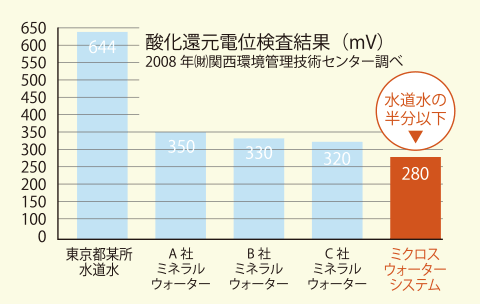 酸化還元電位検査結果(mV)2008年(財)関西環境管理技術センター調べ ミクロスウォーターシステムは水道水の半分以下