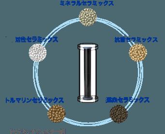 ミネラルセラミックス 遠赤セラミック 抗菌セラミックス 活性セラミックス 【セラミックフィルター部】