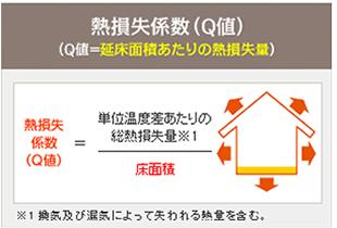 熱損失係数(Q値)