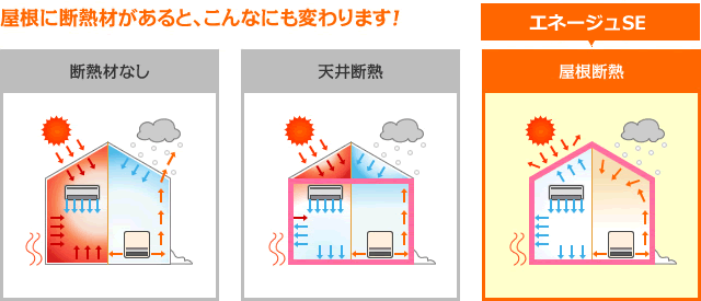 断熱材がない、天井断熱、SEの屋根断熱の比較図