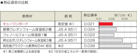 熱伝統率の比較