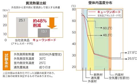 韓流熱量比較図 壁体内温度分布図
