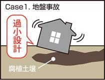 Case1.地盤事故