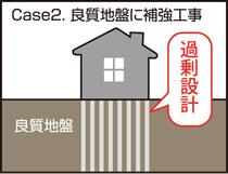 Case2.良質地盤に補強工事