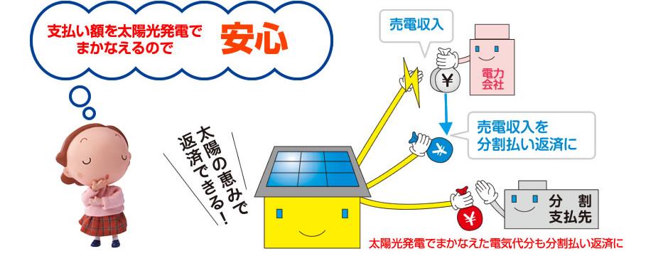 支払額を太陽光発電でまかなえるので安心