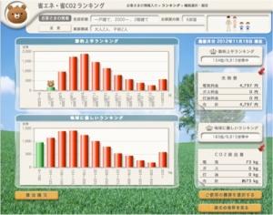 ▲(M様邸の省エネ・省CO2ランキング/11月)