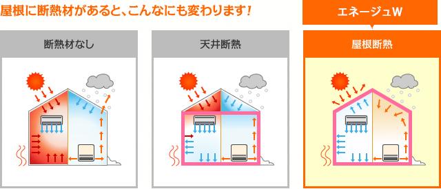 断熱材がない、天井断熱、Wの屋根断熱の比較図