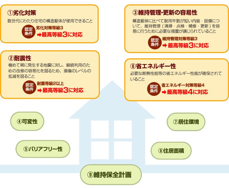 ヤマト住建の住宅は長期優良住宅に対応しています