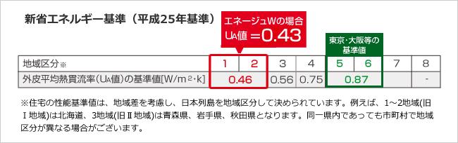 新省エネルギー基準(平成25年基準)の表