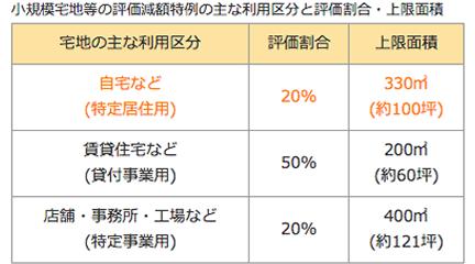 小規模宅地等の評価減額特例の主な利用区分と評価割合・上限面積