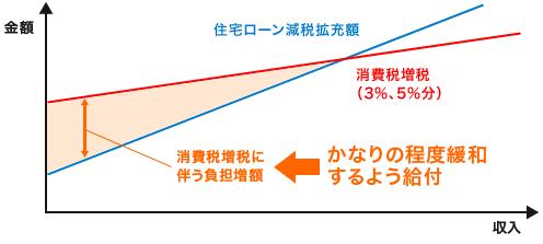 消費税率引上げに伴う住宅所得者の負担と増給付の関係イメージ