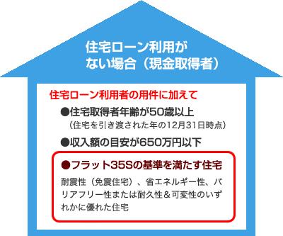 住宅ローン利用がない場合(現金取得者)