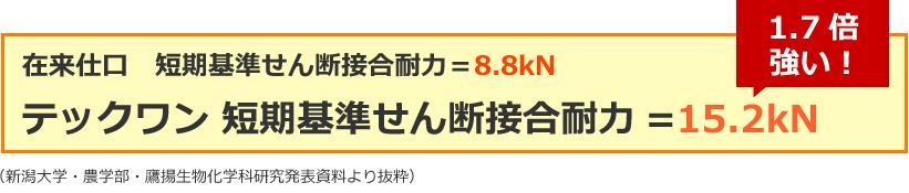 在来仕口 短期基準せん断接合耐力=8.8kN テックワン 短期基準せん断接合耐力=15.2kN 1.7倍強い!