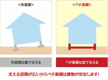 支える面積が広いからベタ基礎は建物が安定します!