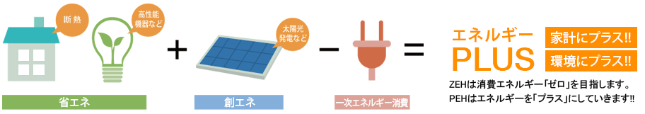 省エネ+創エネ=一時エネルギー消費