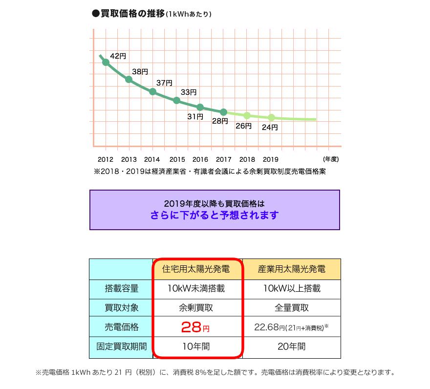 ●買取価格の比較