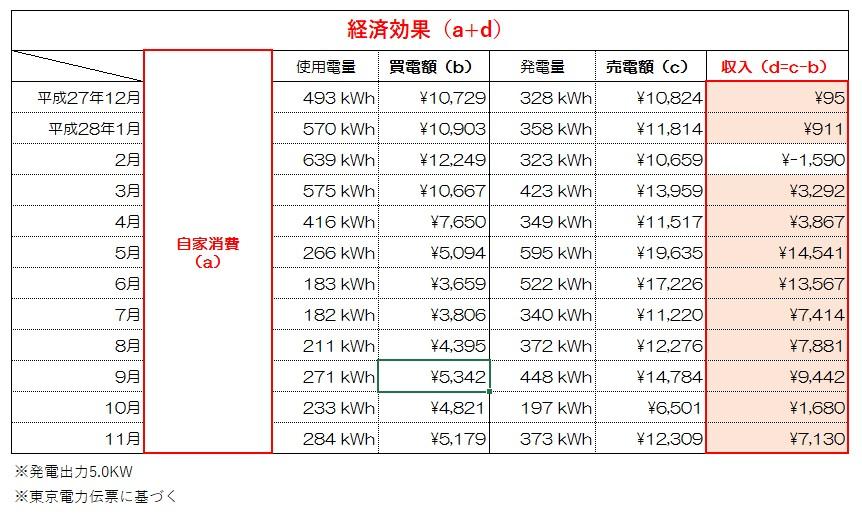 【建て替え:千葉県松戸市】ZEH/太陽光発電/光熱費