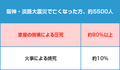 阪神・淡路大震災で亡くなった方、約5500人