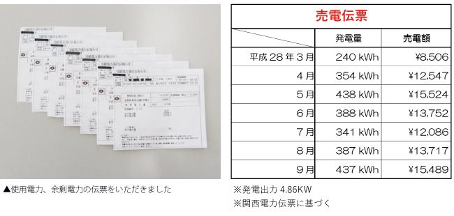 兵庫県姫路市:ZEH/売電伝票