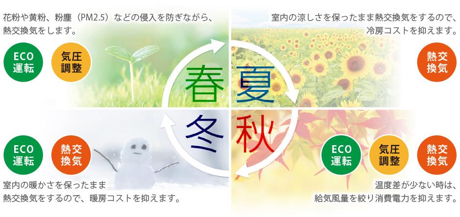 春:花粉や黄粉、粉塵(PM2.5)などの侵入を防ぎながら、 熱交換気をします。夏:室内の涼しさを保ったまま熱交換気をするので、 冷房コストを抑えます。秋:温度差が少ない時は、給気風量を絞り消費電力を抑えます。冬:室内の暖かさを保ったまま熱交換気をするので、暖房コストを抑えます。