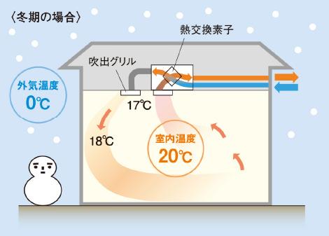 冬季の場合:外気温度0°C、室内温度20°Cの図