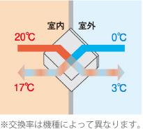熱交換図1:温度