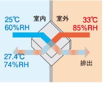 熱交換図2:湿度