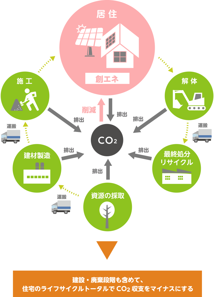 住宅のライフサイクル
