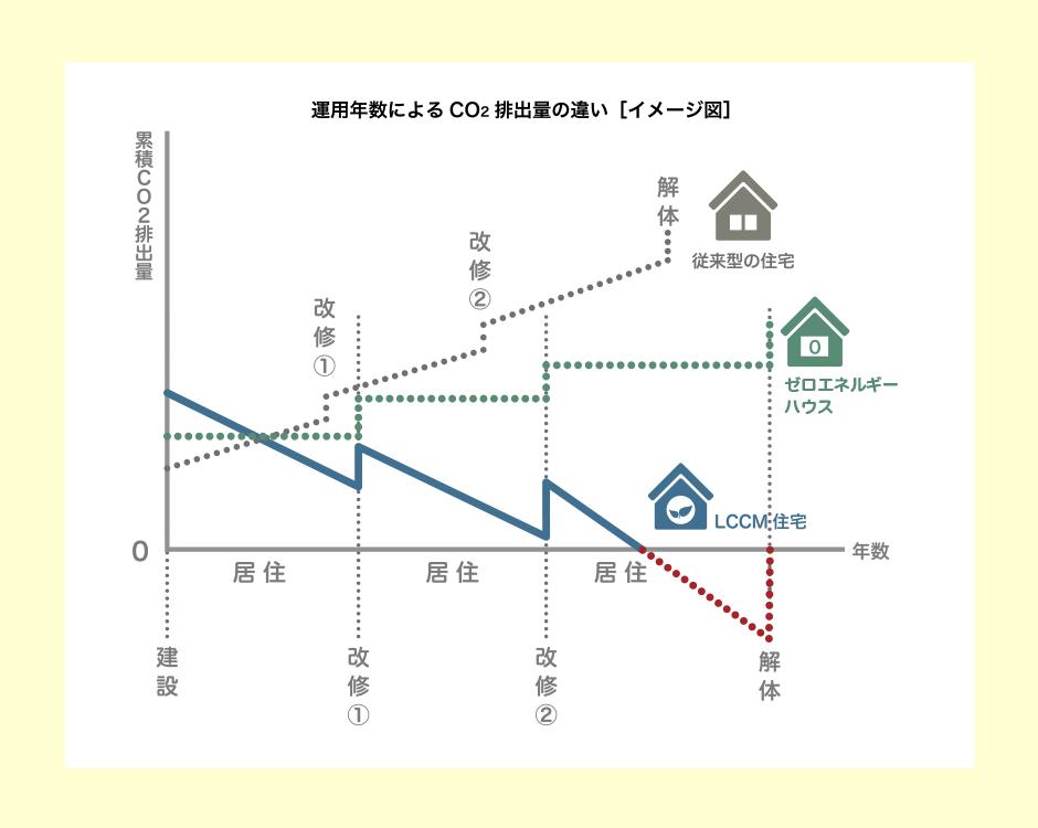 運用年数によるCO2排出量の違い